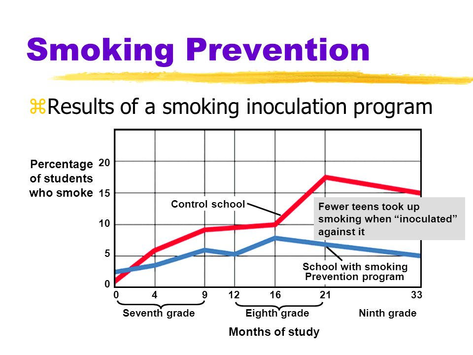 Smoking Prevention Results of a smoking inoculation program Percentage