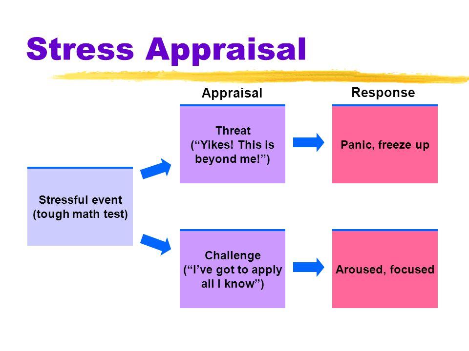 Stress Appraisal Appraisal Response Stressful event (tough math test)