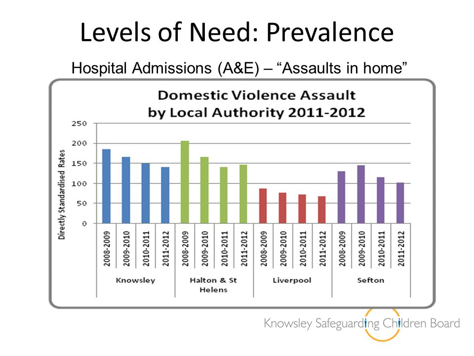 Levels of Need: Prevalence