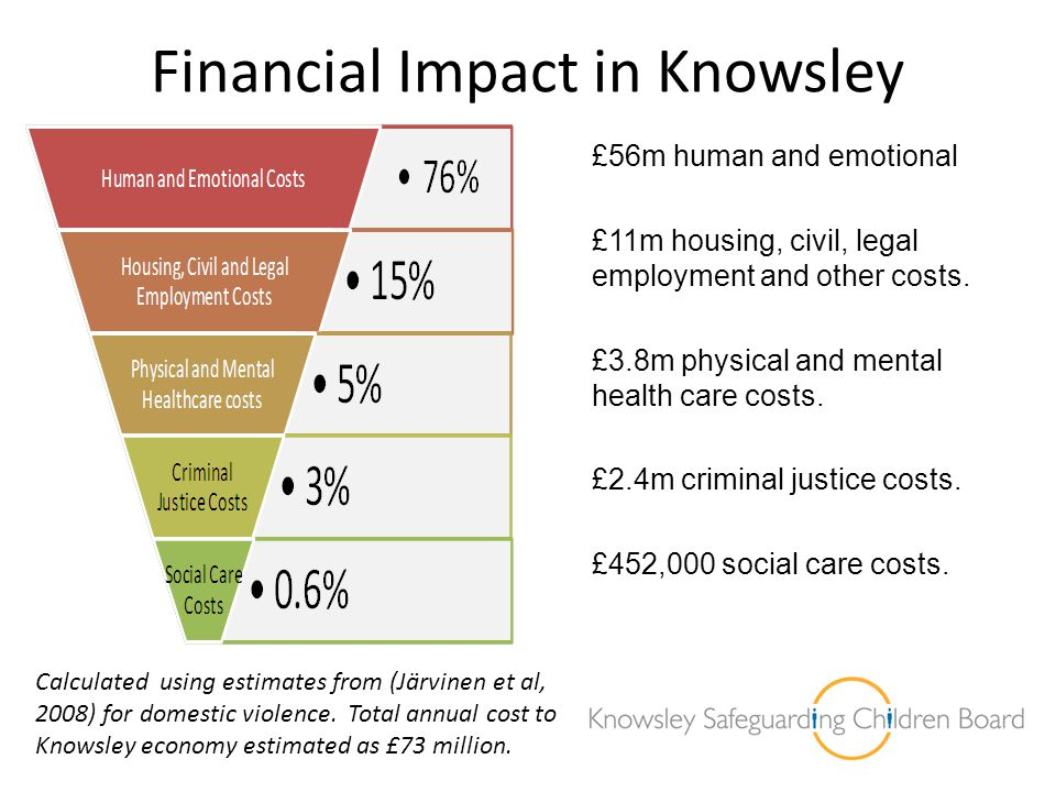 Financial Impact in Knowsley