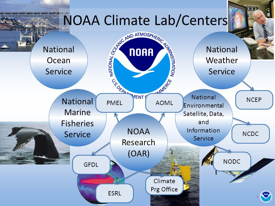 NOAA Climate Lab/Centers