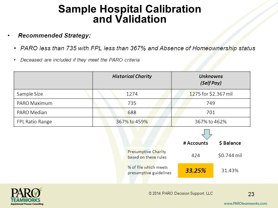 Sample Hospital Calibration and Validation