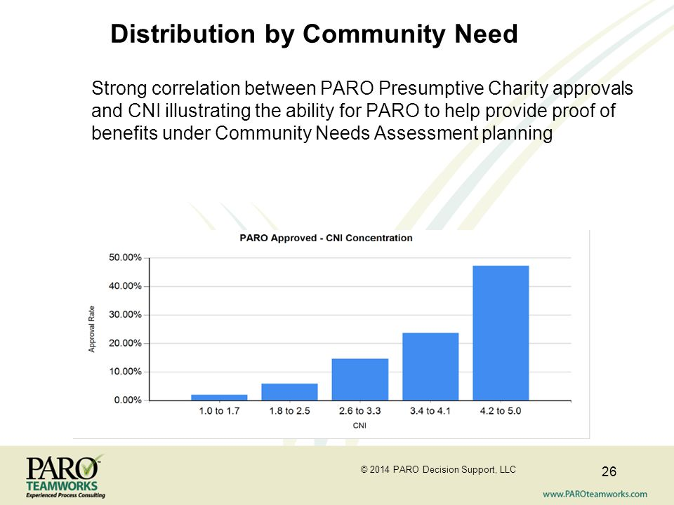 Distribution by Community Need