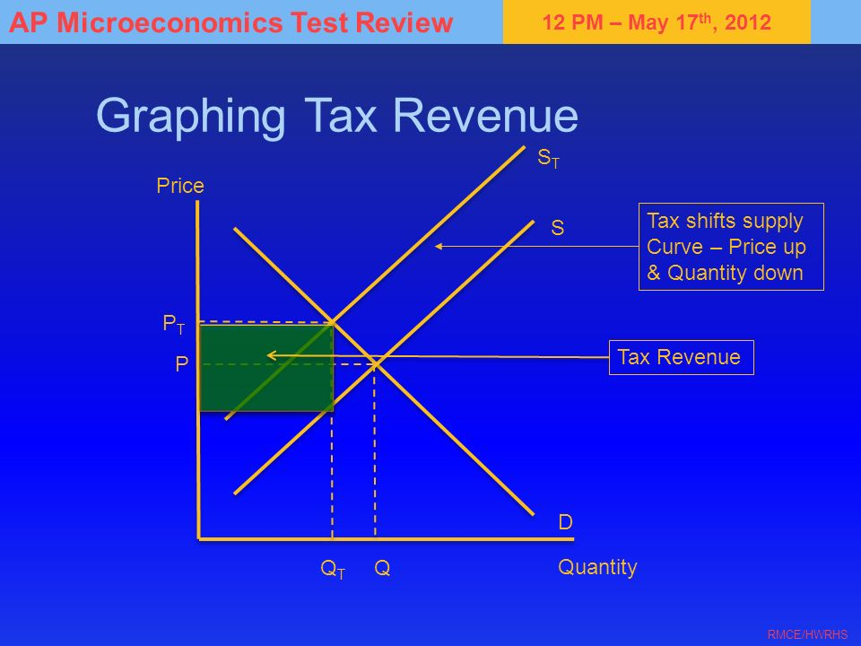 Graphing Tax Revenue ST Price Tax shifts supply Curve – Price up