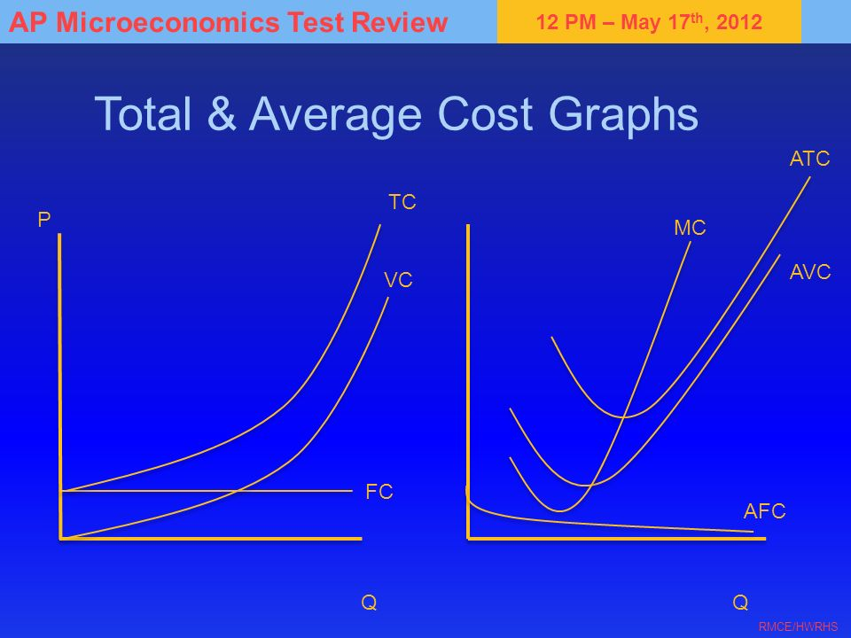 Total & Average Cost Graphs