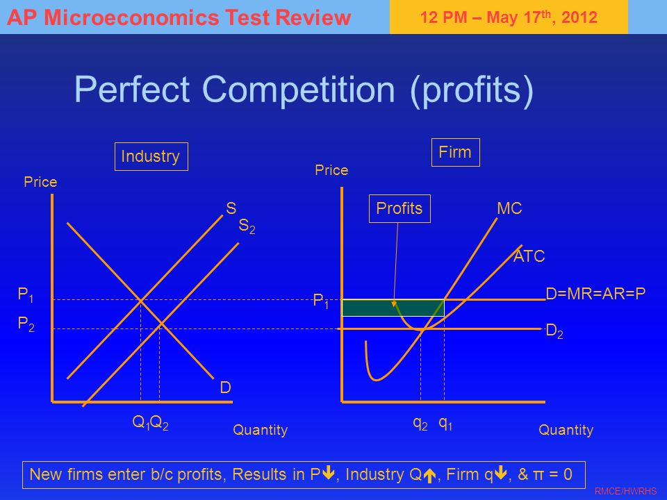 Perfect Competition (profits)