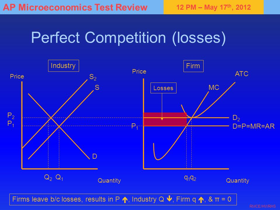 Perfect Competition (losses)