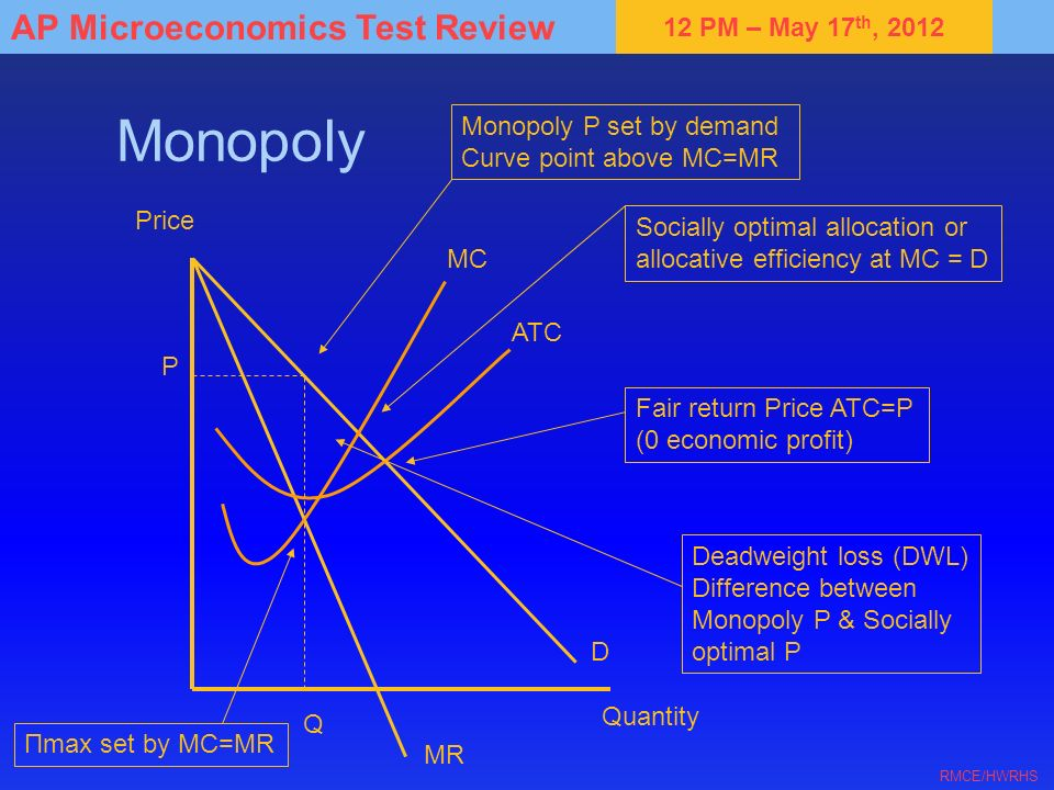 Monopoly Monopoly P set by demand Curve point above MC=MR Price