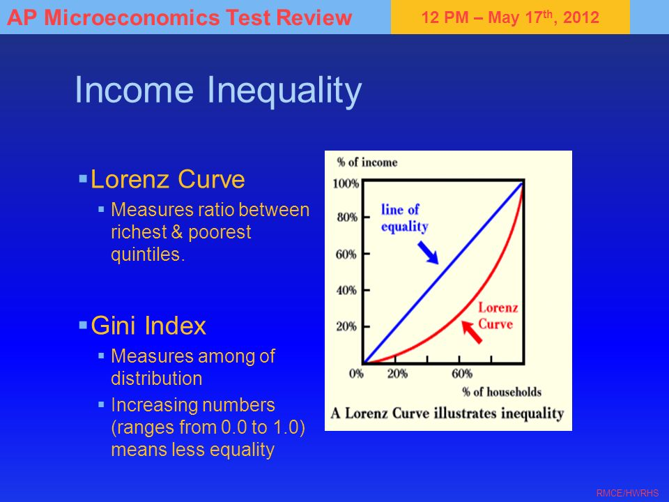 Income Inequality Lorenz Curve Gini Index