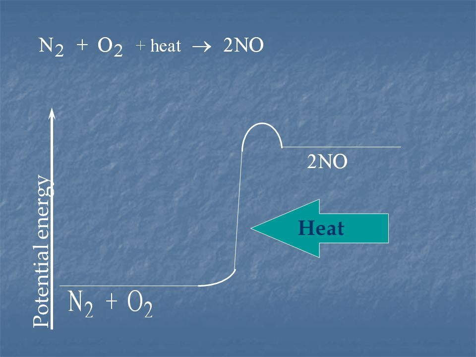 Heat Potential energy