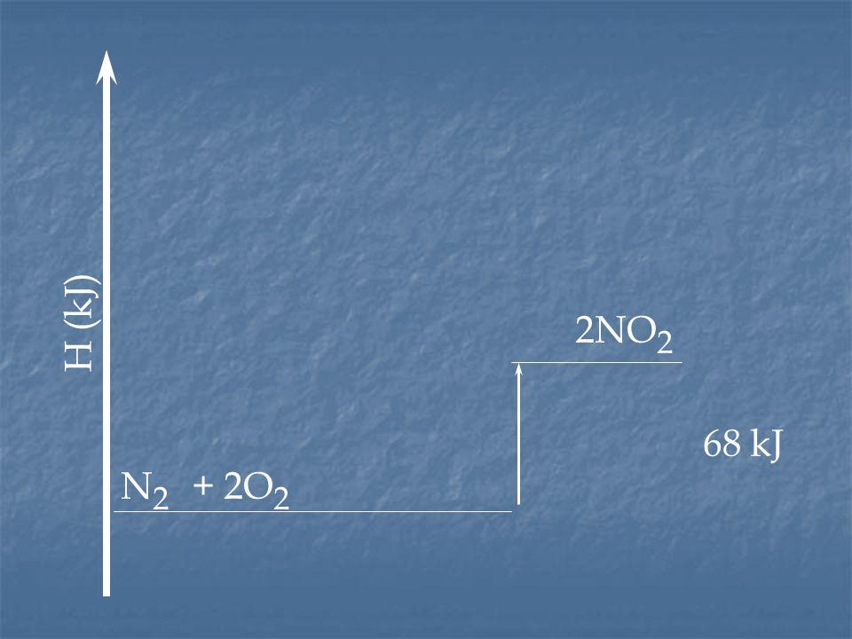 H (kJ) 2NO2 68 kJ N2 + 2O2