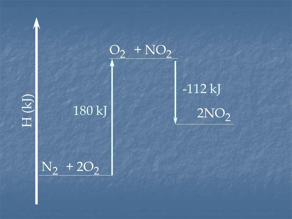 O2 + NO2 -112 kJ H (kJ) 180 kJ 2NO2 N2 + 2O2