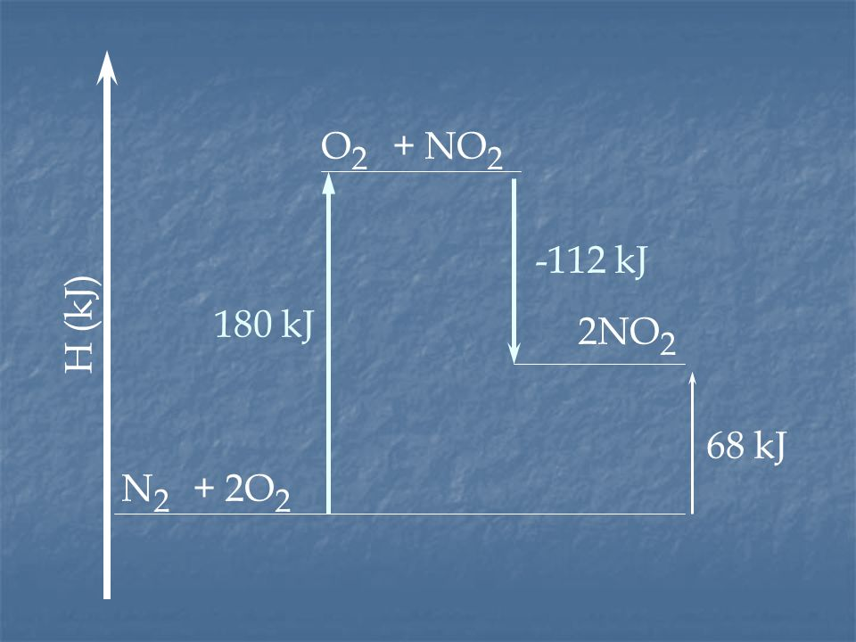 O2 + NO2 -112 kJ H (kJ) 180 kJ 2NO2 68 kJ N2 + 2O2