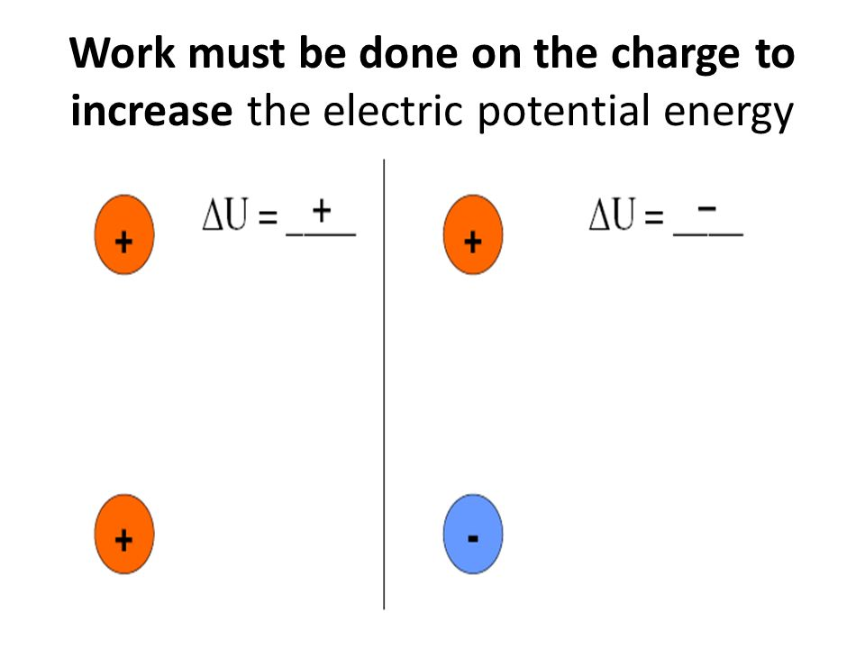 Work must be done on the charge to increase the electric potential energy