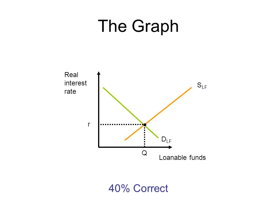 The Graph Real interest rate SLF r DLF Q Loanable funds 40% Correct