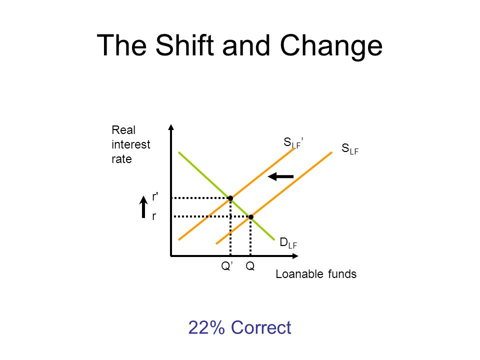 The Shift and Change 22% Correct Real interest rate SLF' SLF r r DLF