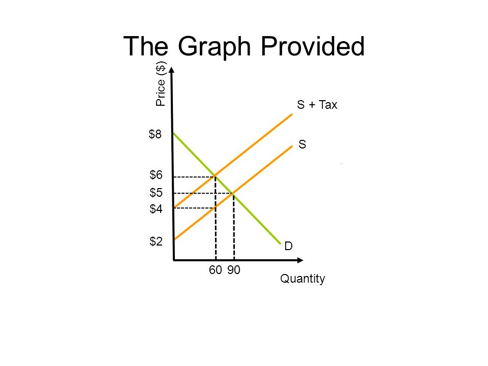 The Graph Provided Price ($) S + Tax $8 S $6 $5 $4 $2 D 60 90 Quantity