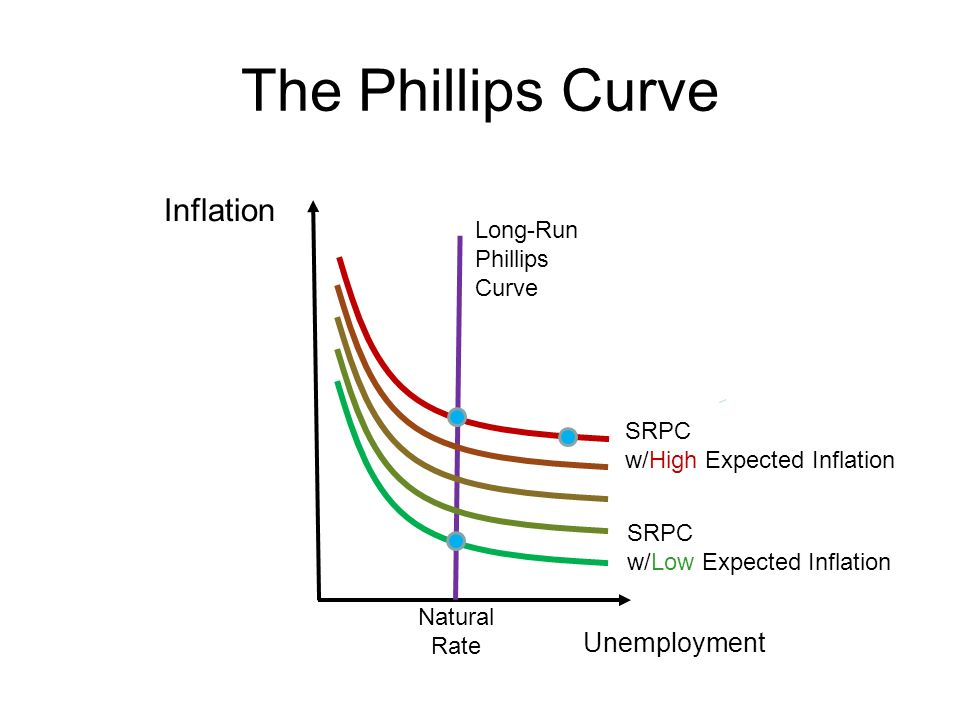 The Phillips Curve Inflation Unemployment Long-Run Phillips Curve