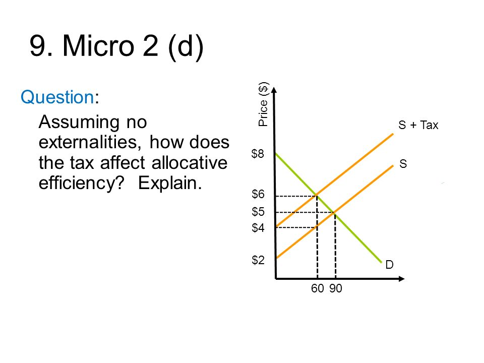 9. Micro 2 (d) Price ($) S. D. 90. S + Tax. 60. $2. $4. $8. $6. $5. Question: