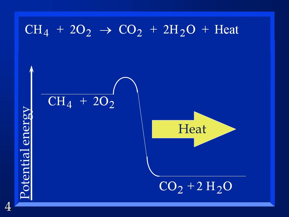 Heat Potential energy