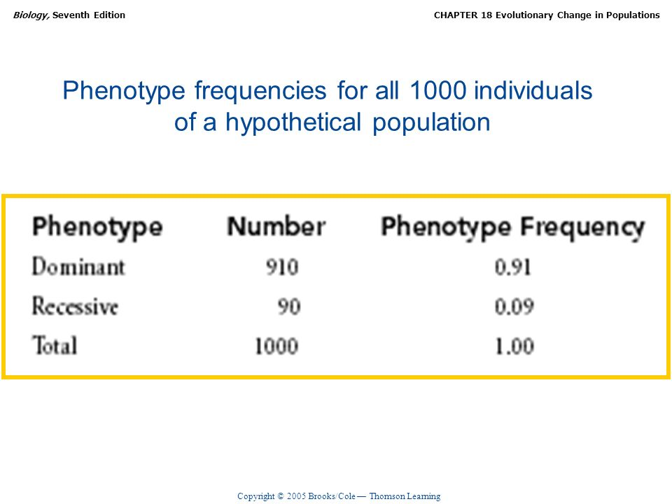 Phenotype frequencies for all 1000 individuals of a hypothetical population