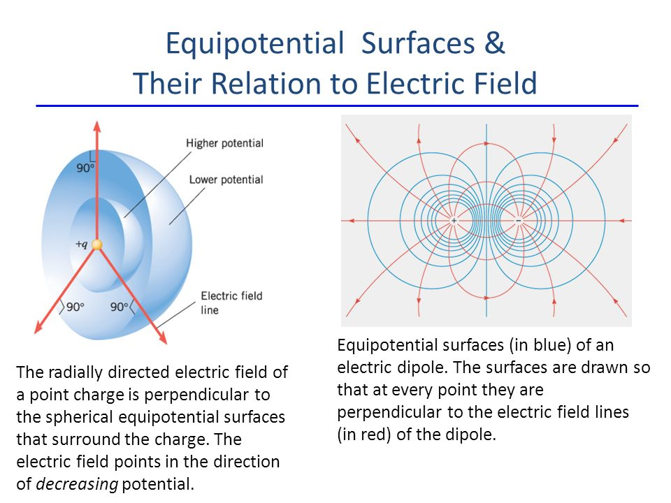 Equipotential Surfaces & Their Relation to Electric Field