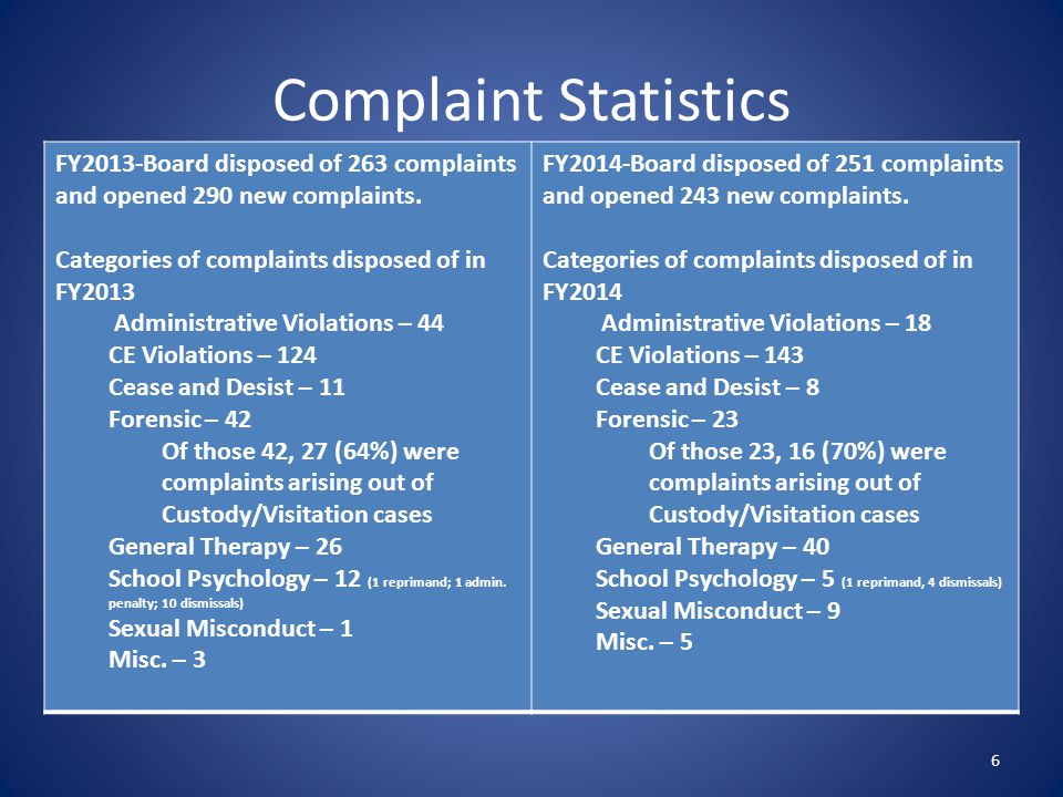 Complaint Statistics FY2013-Board disposed of 263 complaints and opened 290 new complaints. Categories of complaints disposed of in FY2013.
