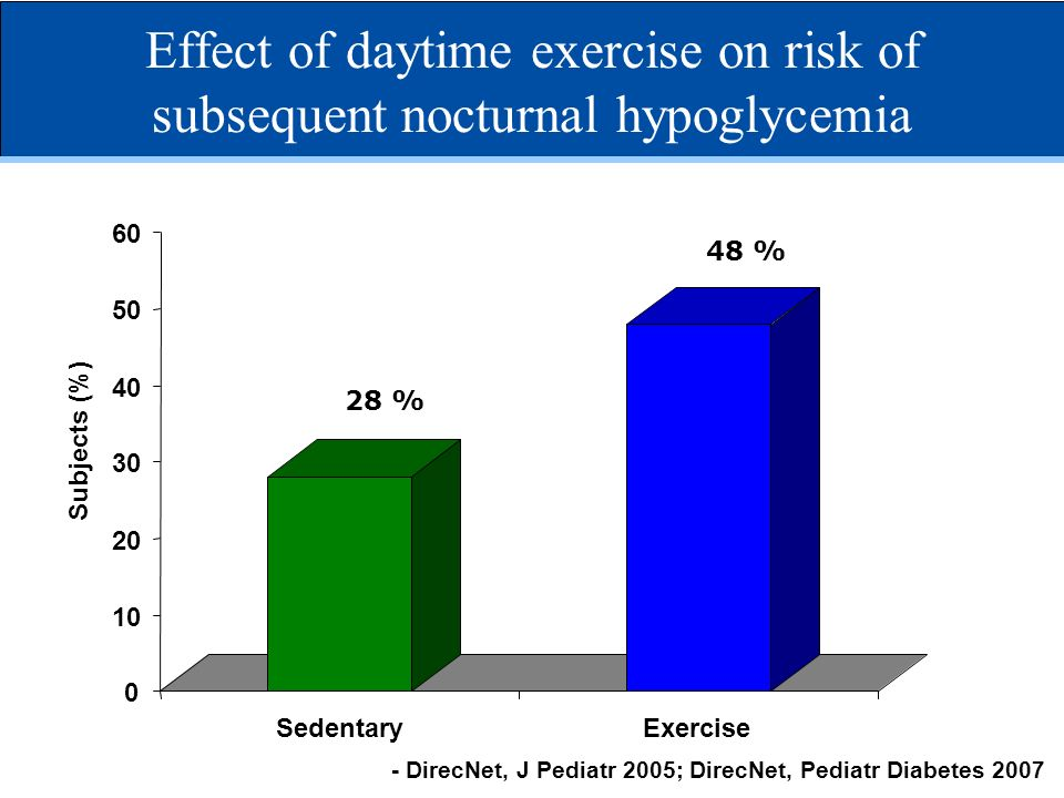 Effect of daytime exercise on risk of subsequent nocturnal hypoglycemia