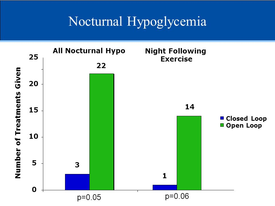 Nocturnal Hypoglycemia