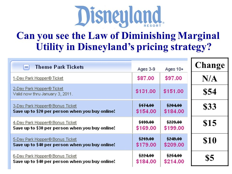 Can you see the Law of Diminishing Marginal Utility in Disneyland's pricing strategy