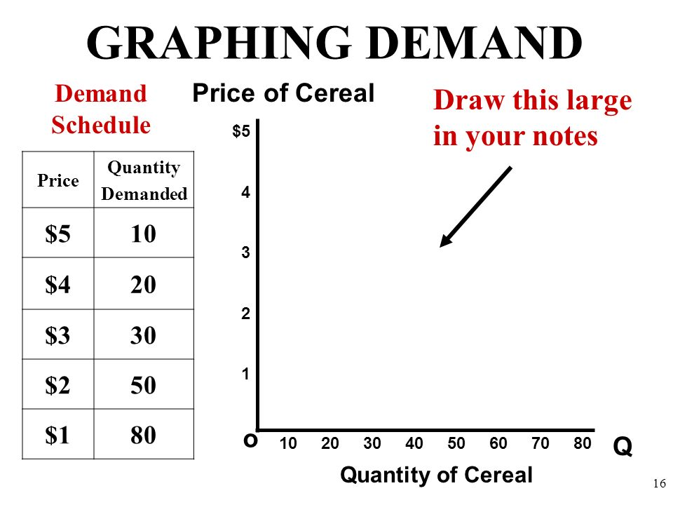 GRAPHING DEMAND Draw this large in your notes Demand Schedule