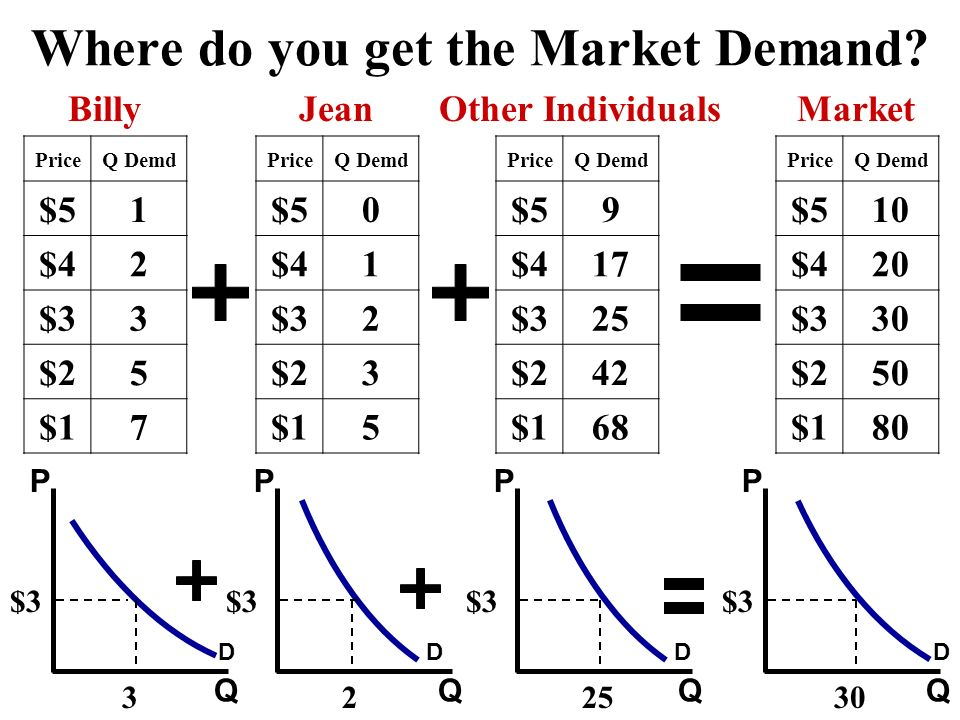 Where do you get the Market Demand