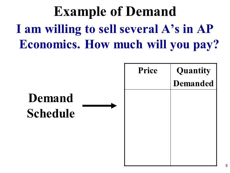 Example of Demand I am willing to sell several A's in AP Economics. How much will you pay Price. Quantity.