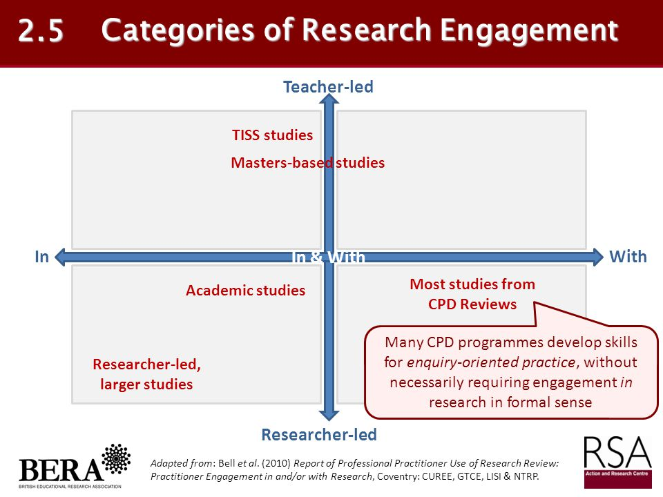 Categories of Research Engagement