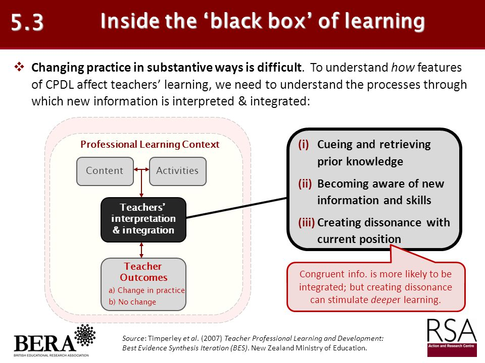 Inside the 'black box' of learning Professional Learning Context