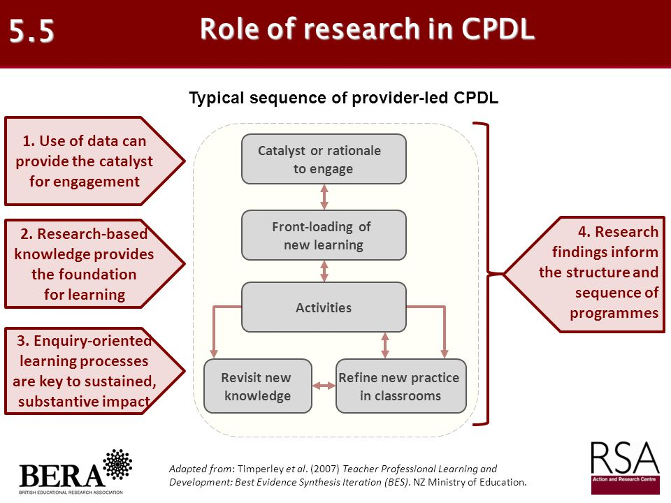5.5 Role of research in CPDL Typical sequence of provider-led CPDL