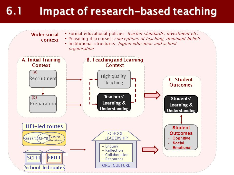 Impact of research-based teaching