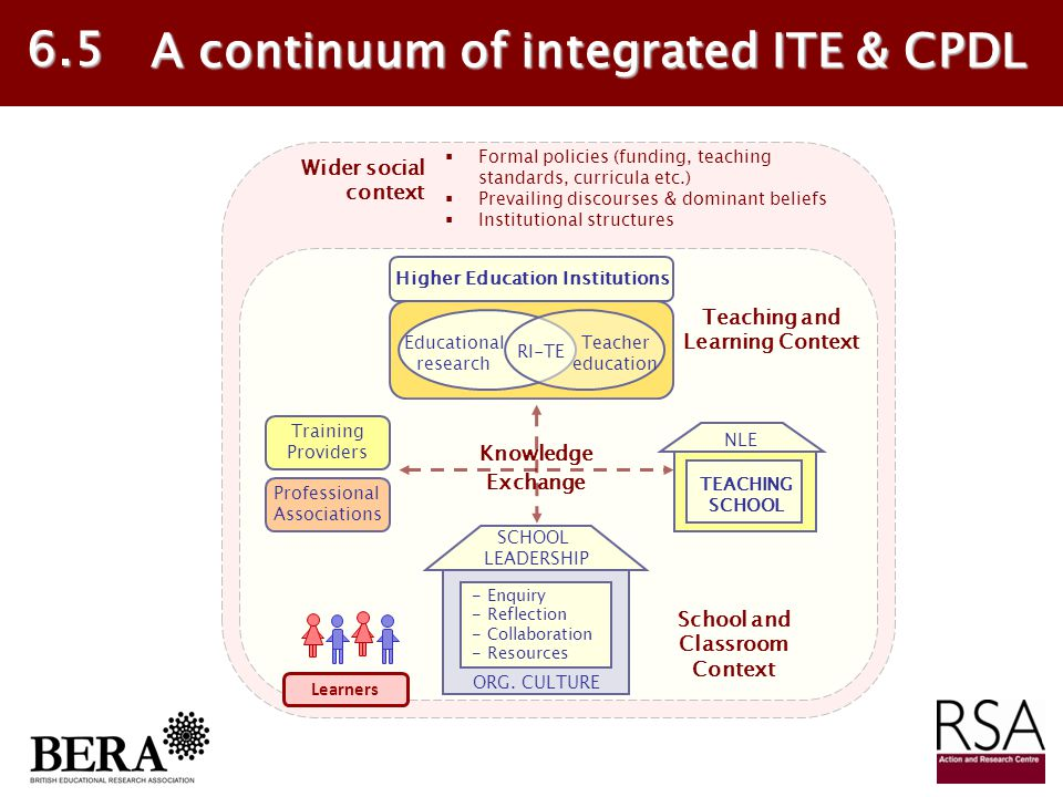 A continuum of integrated ITE & CPDL