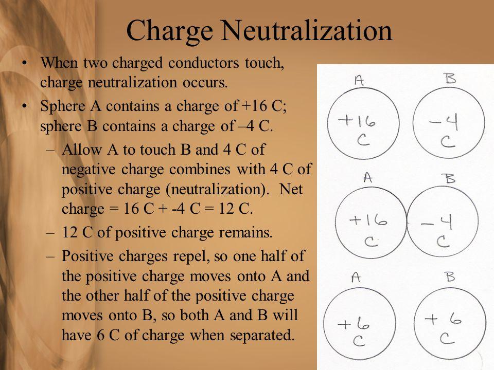 Charge Neutralization