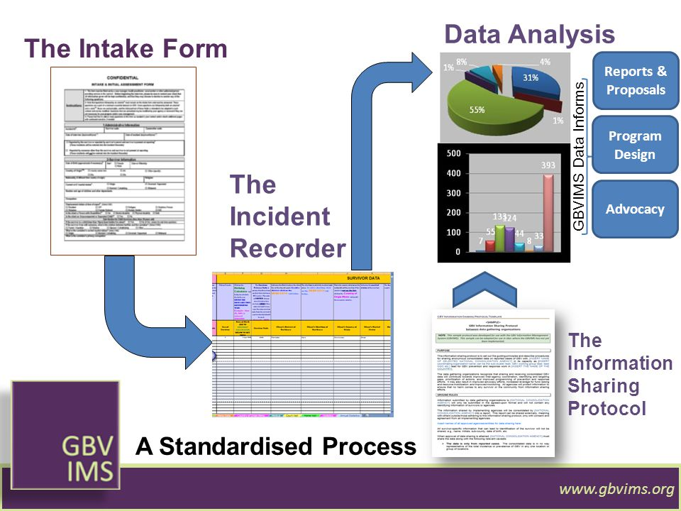 A Standardised Process