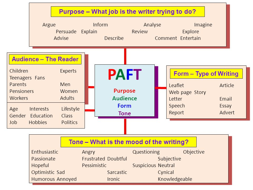 PAFT Purpose – What job is the writer trying to do Purpose Audience