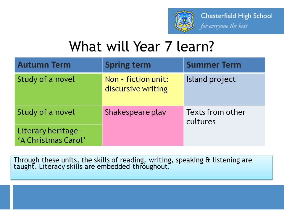 What will Year 7 learn Autumn Term Spring term Summer Term