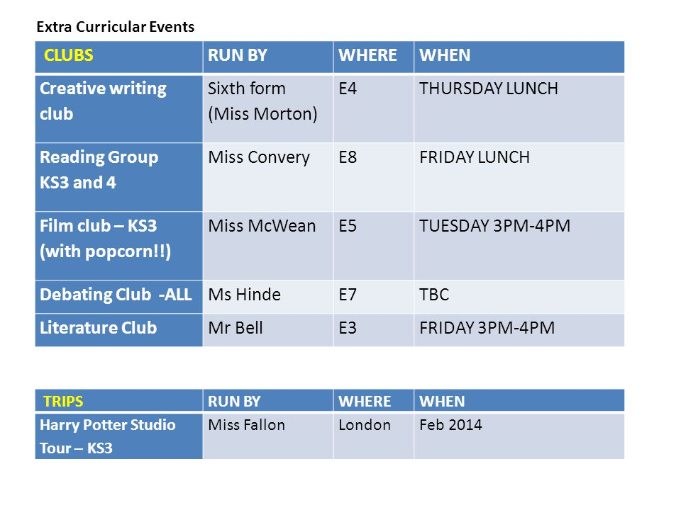 CLUBS RUN BY WHERE WHEN Creative writing club Sixth form (Miss Morton)