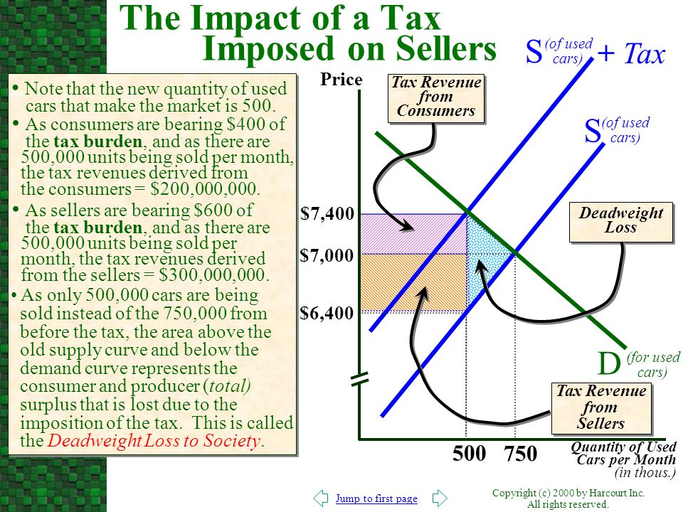 The Impact of a Tax Imposed on Sellers