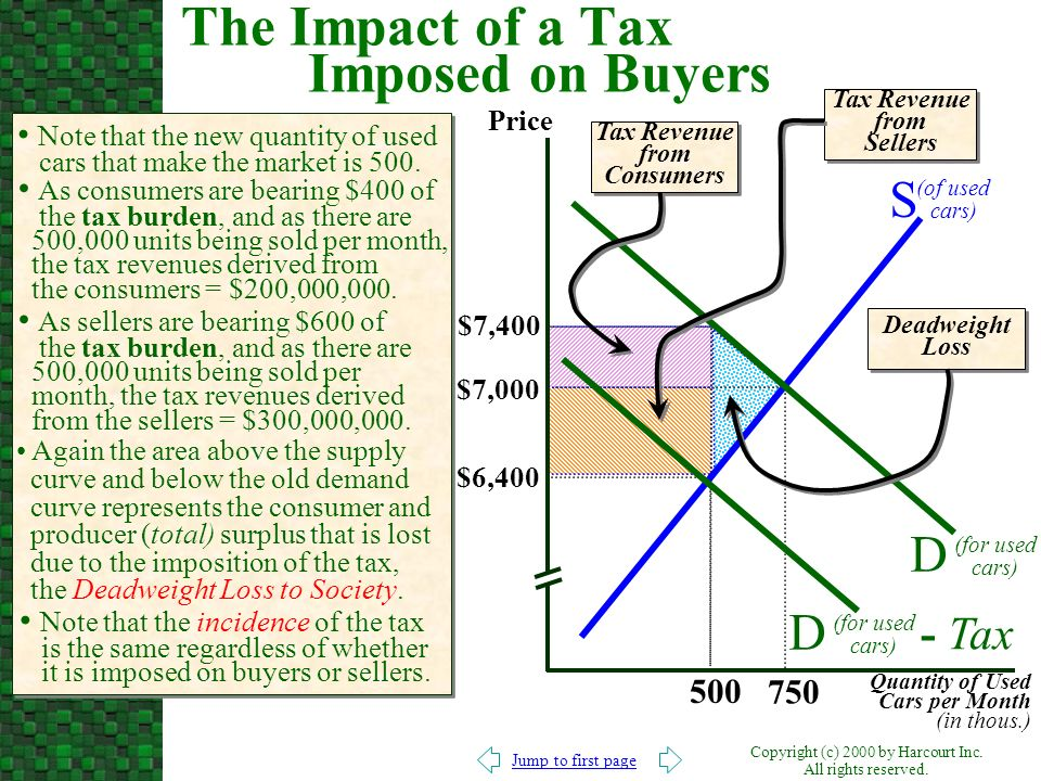 The Impact of a Tax Imposed on Buyers