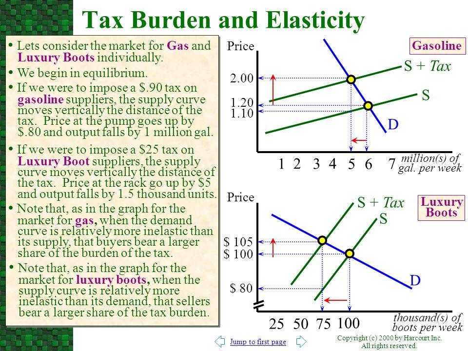 Tax Burden and Elasticity