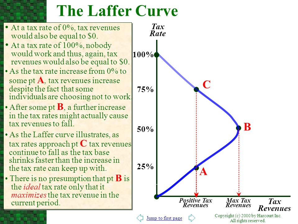 The Laffer Curve At a tax rate of 0%, tax revenues would also be equal to $0. Tax Rate.