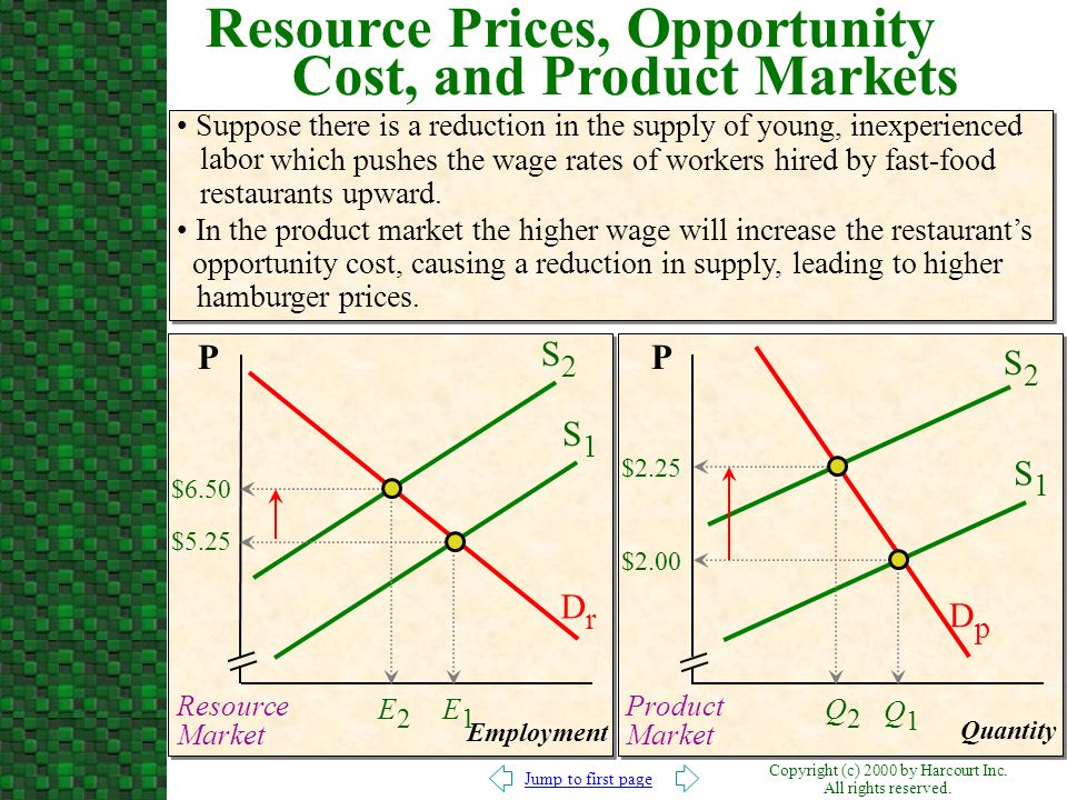 Resource Prices, Opportunity Cost, and Product Markets