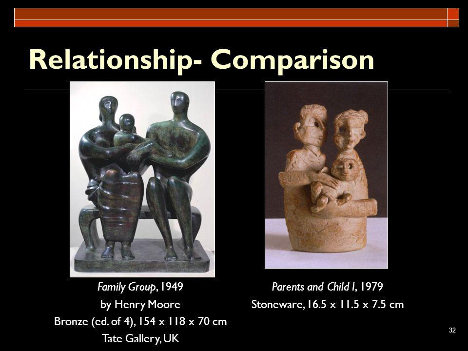 Relationship- Comparison