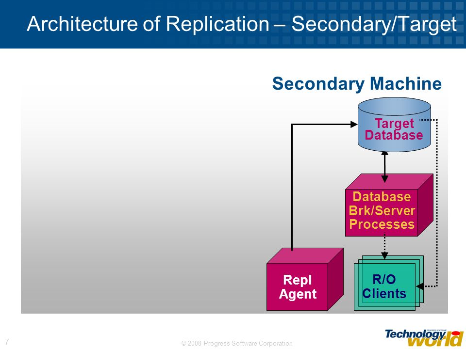 Architecture of Replication – Secondary/Target
